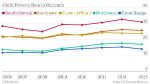 Census Data Across Colorado Child Poverty Rate Slowly