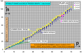 2 plot of proton number atomic number versus neutrons in the isotopes of the elements 1 to 70 its only above atomic number proton number of 57 you