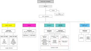 Intel Org Chart 2019 Corporation Org Chart Organization