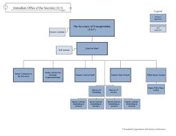 Understanding The Office Of The Secretary S 1 Us