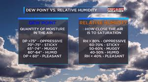 Dew Point Chart Oppressive Weather Or Not Difference Between Dew Point And Relative