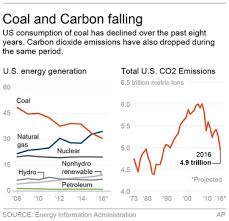 Obama Legacy Quiet But Big Changes In Energy Pollution