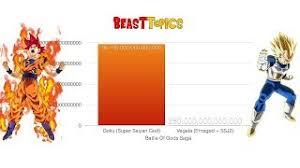 Dragon Ball Z Power Chart Playtube Pk Ultimate Video Sharing Website