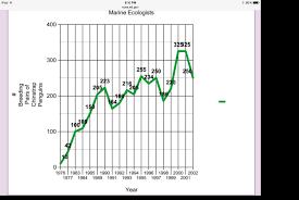 Penguin Chart Data Screen 2 On Flowvella Presentation
