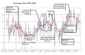 Run Back By 7 Polar Running Index In Practice