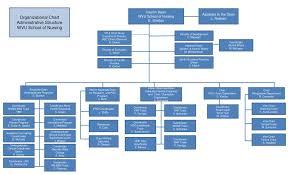 Ppt Organizational Chart Administrative Structure Wvu