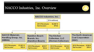Nacco Industries Nc Buying Business Units For Free