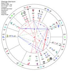 George Harrison The Astrology Of A Beatle Astrodienst