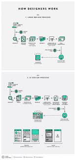 Pin By Elise Burbaud On Design Methodology Graphic Design