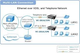 planet vc 201a 100mbps ethernet to vdsl2 converter your source for planet vc 201a 100mbps ethernet to vdsl2 converter