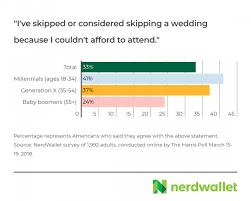 Gift Range Chart For Annual Fund The Secret World Of Wedding Gift Giving Nerdwallet