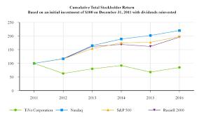 Tivo Stock Chart Document