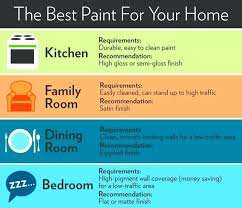interior paint finish paint finishes paint sheen guide regarding best interior paint sheen interior paint finishes