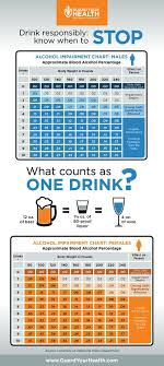 Infographic A Guide To Responsible Drinking The Effects