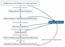 Va Child Support Chart Virginia Divorce Basics The Moore Law Firm Pllc