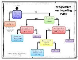 Flow Chart Based On Tenses Progressive Verb Spelling Rules Flow Chart By Taelor Yadeta