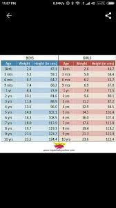 18 Month Girl Weight Chart Im Having Twin Babies N Dey R 14 Months Old Boy Weight S