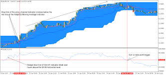 Crypto Charts Mt5 Forex Price Action Strategy For Metatrader 5