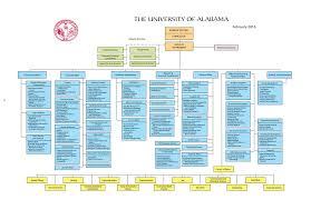 University Of Alabama Organizational Chart Right Phonetic Alphabet Chart Children The Phonetic Alphabet