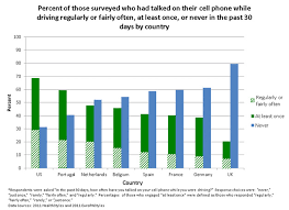 Chart Of Texting And Driving Statistics Winning With Willis Willis Employee Benefits
