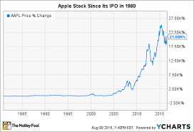 T Line Stock Chart Apples Stock Split History Nasdaq