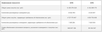 Рынок банковских гарантий годовой отчет за ru Объем рынка госзаказа по 44 ФЗ в 2015 2016 году