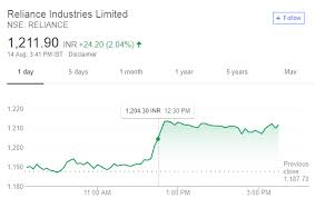 Reliance Share Price History Chart Reliance Stock Price Reliance Industries Reli Historical