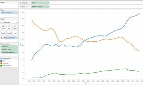 Tableau Line Chart With Markers Tableau Analytics4all