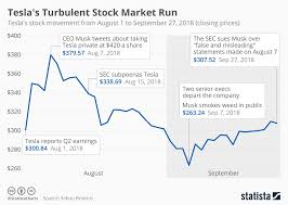 Tesla Stock Price Chart Chart Teslas Turbulent Stock Market Run Statista