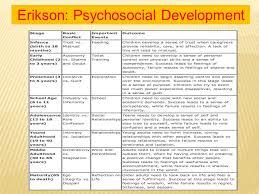 Erik Eriksons Timeline Coursework Sample Academic