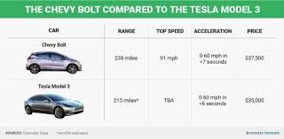 tesla 2018 model 3 price. exellent tesla chevy bolt tesla model 3 in tesla 2018 model price