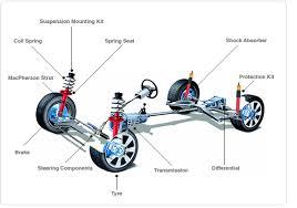Suspension System Mechanicstips