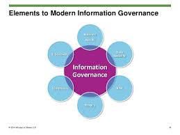 Information Governance What Does A Modern Program Look Like