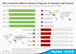 Chart The Countries Where Human Progress Is Slowest And