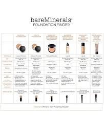 Bareminerals Original Foundation Colour Chart Barepro Performance Wear Powder Foundation