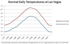 Las Vegas Is Cold Climate Snowfall Hot Records