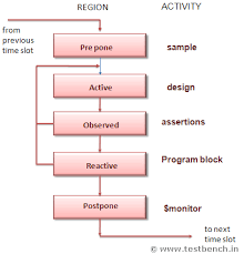 Program Of Events Sample Www Testbench In Systemverilog Constructs