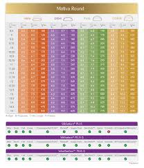 Breast Enhancement Size Chart Motiva Breast Implants Clinical Trial Dr Teitelbaum