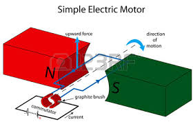 alternating current generator diagram. illustration of a simple electric motor vector alternating current generator diagram o