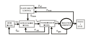 modeling and simulation of a 12 mw active stall constant speed the block diagram of a simplified model for a constant speed wind turbine using induction
