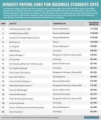 Highest Paying Jobs For Business Majors Business Insider
