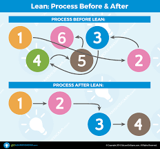 What Is Lean What Is Lean Goleansixsigma Com