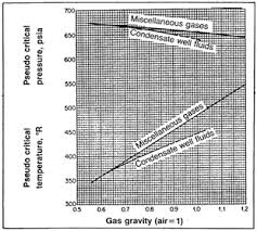 Standing Katz Chart Effect Of Non Hydrocarbon Components On Gas Compressibility
