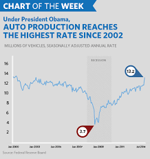 Chart Of The Week Auto Production At Its Highest Rate Since