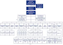 Corporate Finance Organizational Chart Organizational Chart About Us Nippon Air Conditioning