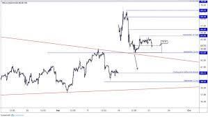 Brent Crude Oil Price Chart Crude Oil Prices Slip As Saudi Crude Oil Production Restored