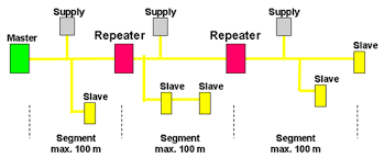 tutorial on the as i technology figure 7 7 solution two repeaters source as international association 2008