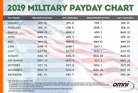 2019 Military Paydays Omni Military Loans