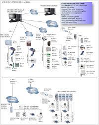 m bus metering smart meter solutions syxthsense m bus meter network examples smart metering
