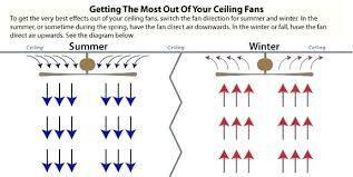 ceiling fan winter direction which way should a ceiling fan go in the summer direction ceiling